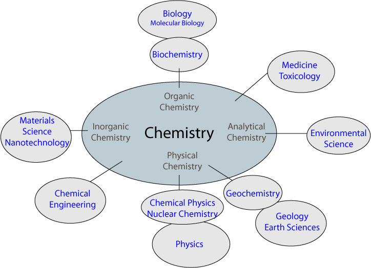 Chemistry-central-science